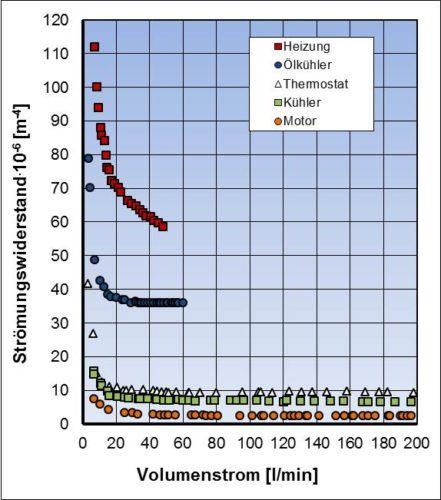 Strömungswiderstände eines PKW-Kühlkreislaufes in Abhängigkeit vom Volumenstrom