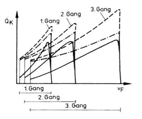 Wärmestromverlauf in Abhängigkeit von der Fahrgeschwindigkeit und dem gewählten Gang