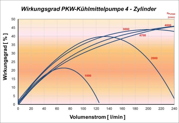 Wirkungsgradverlauf einer PKW-Kühlmittelpumpe