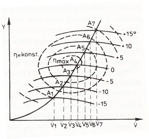 Änderung des Kühlluftstromes im Lüfterkennfeld unter Berücksichtigung des Wirkungsgrades bei Lüfterregelung durch Lauf- und Leitradverstellung