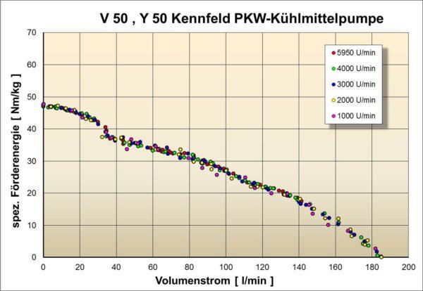 V50, Y50 Kennfeld einer PKW-Kühlmittelpumpe