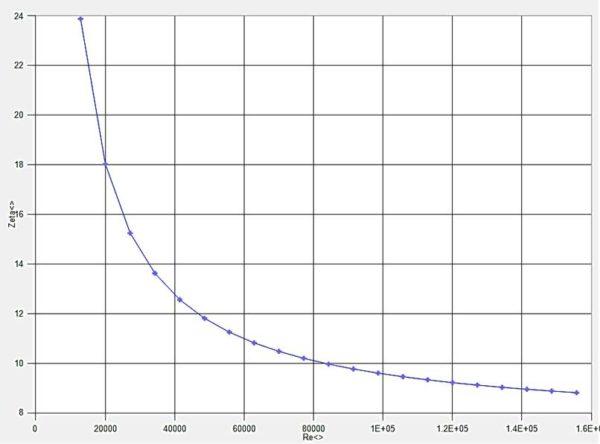 Strömungswiderstandsbeiwert (Zeta- Wert) eines Kühlkreislaufbauteiles in FM7