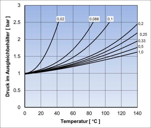 Änderung des Druckes im Ausgleichbehälter eines LKW-Kühlkeislaufes bei Erhöhung der Betriebstemperatur in Abhängigkeit vom Volumenverhältnis und einem Ausgangszustand der Luft
