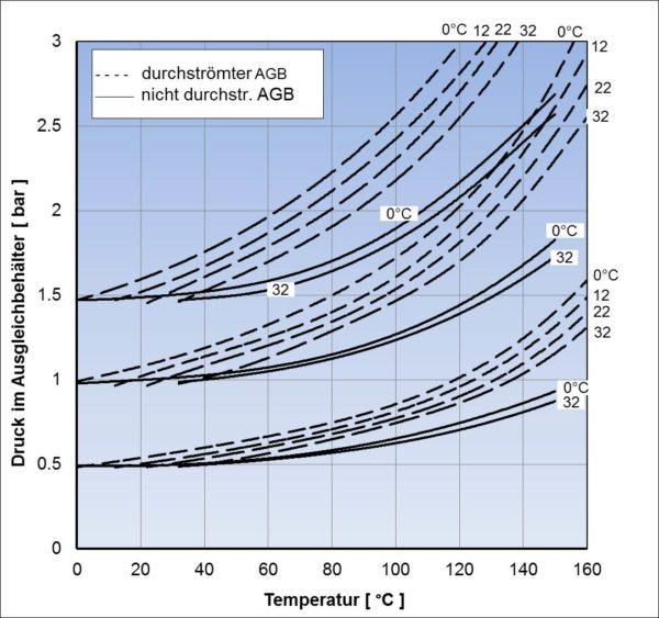 Erreichbarer Druck im Ausgleichbehälter eines LKW-Kühlkreislaufes in Abhängigkeit von Anfangsdruck und -temperatur bei durchflossenem und nichtdurchflossenem Ausgleichbehälter bei unterschiedlichen Ausgangsdrücken