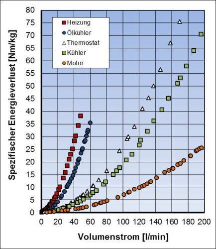 Spezifischer Energieverlust in Abhängigkeit vom Volumenstrom für Bauteile eines PKW-Kühlkreisläufes