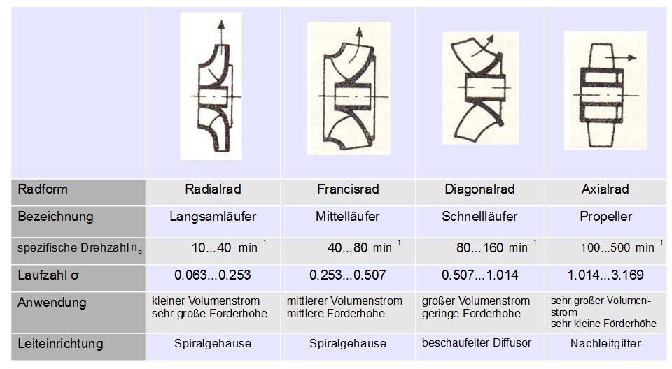 Schaufelradbauformen