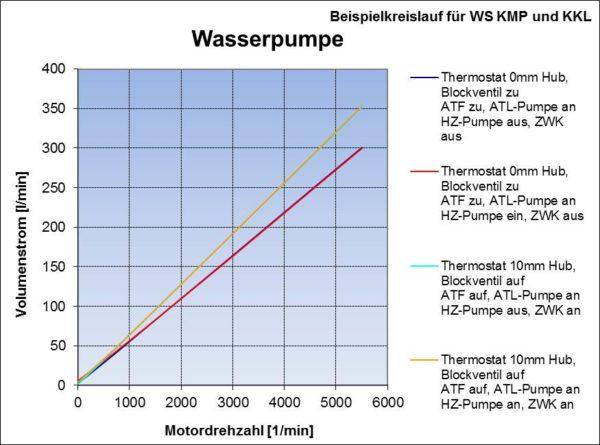 Volumenstrom Wasserpumpe