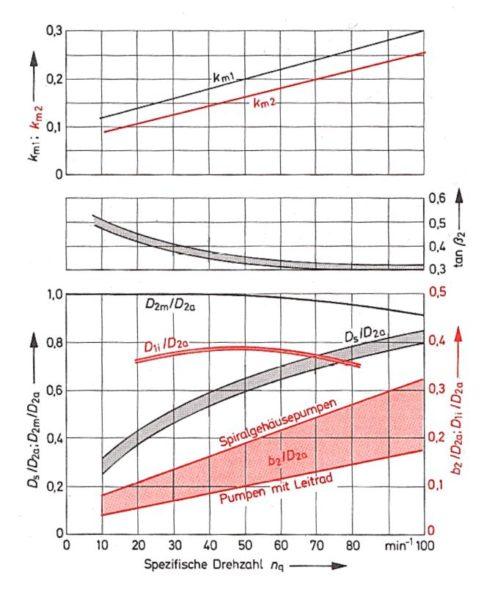 Ds/D2a und andere Kennwerte in Abhängigkeit von der spez. Drehzahl, Bohl/Elmendorf: Strömungsmaschinen I und II, Vogel Buchverlag Würzburg