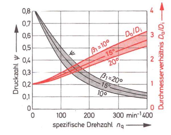 Auslegewerte für axiale Pumpenschaufelräder, Bohl/Elmendorf: Strömungsmaschinen I und II, Vogel Buchverlag Würzburg