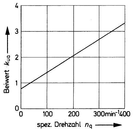 Beiwert der Umfangsgeschwindigkeit kua für axiale Schaufelräder, Bohl/Elmendorf: Strömungsmaschinen I und II, Vogel Buchverlag Würzburg