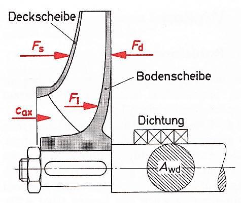 Axialkräfte am Radialrad, Bohl/Elmendorf: Strömungsmaschinen I und II, Vogel Buchverlag Würzburg