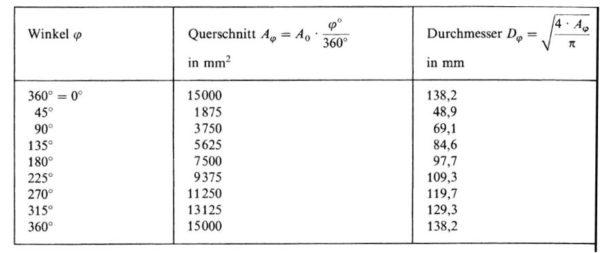 Beispieltabelle bei Spiralgehäuseberechnung nach konstanter Geschwindigkeit, Bohl/Elmendorf: Strömungsmaschinen I und II, Vogel Buchverlag Würzburg