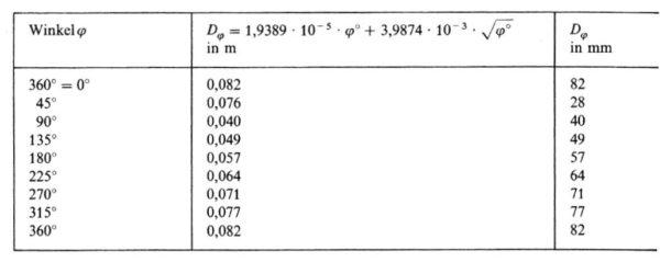 Beispieltabelle bei Spiralgehäuseberechnung nach konstantem Drall und kreisförmigen Querschnitt, Bohl/Elmendorf: Strömungsmaschinen I und II, Vogel Buchverlag Würzburg