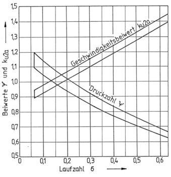 Diagramm zur Ermittlungder Beiwerte psi und ku2a, Bohl/Elmendorf: Strömungsmaschinen I und II, Vogel Buchverlag Würzburg