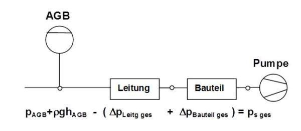 Schema zur Berechnung des vorhandenen Saugdruckes