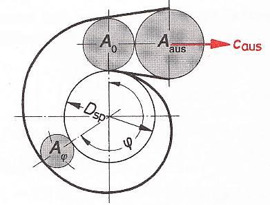 Bestimmung der Spiralquerschnitte, Bohl/Elmendorf: Strömungsmaschinen I und II, Vogel Buchverlag Würzburg