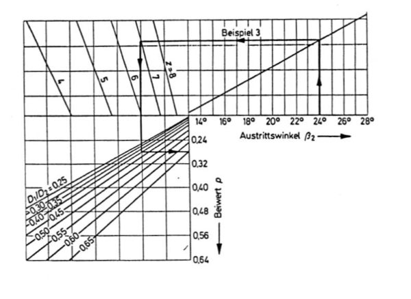 Diagramm zur Ermittlung vom Beiwert p und der Schaufelzahl z, Bohl/Elmendorf: Strömungsmaschinen I und II, Vogel Buchverlag Würzburg