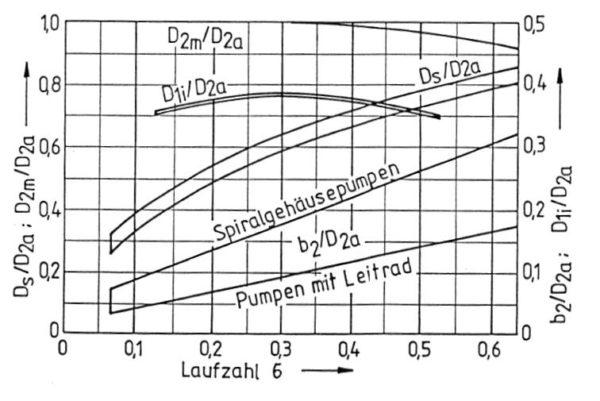 Kennwerte in Abhängigkeit von der Laufzahl, Bohl/Elmendorf: Strömungsmaschinen I und II, Vogel Buchverlag Würzburg