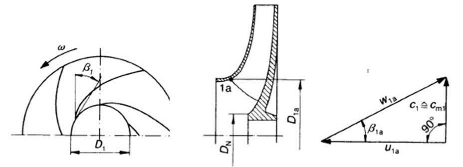 Geschwindigkeiten am Schaufelradeintritt zur Vorausberechnung des Kavitationswertes für radiale Pumpen,Bohl/Elmendorf: Strömungsmaschinen I und II, Vogel Buchverlag Würzburg