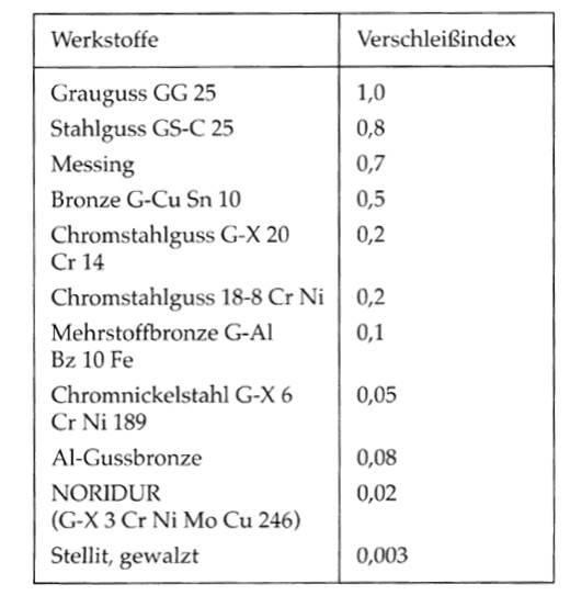 Verschleißindex unterschiedlicher Werkstoffe, Bohl/Elmendorf: Strömungsmaschinen I und II, Vogel Buchverlag Würzburg