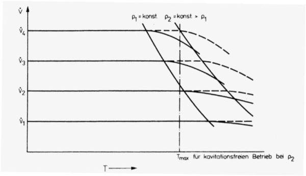 Volumenstrom, Temperatur-Kennfeld eines Kühlkreislaufes oder eines Bauteils mit druckabhängigen Kavitationsgrenzen