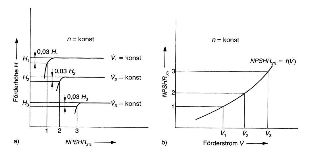 Ermittlung der NPSH-Werte bei unterschiedlichen Förderströmen und konstanter Drehzahl, Bohl/Elmendorf: Strömungsmaschinen I und II, Vogel Buchverlag Würzburg