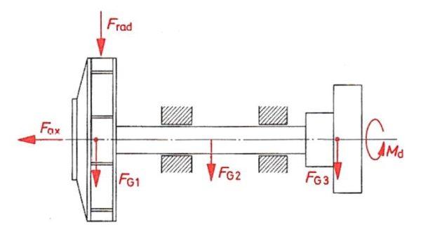 Kräfte und Momente am fliegend angeordneten Schaufelrad und zweifach gelagerter Welle, Bohl/Elmendorf: Strömungsmaschinen I und II, Vogel Buchverlag Würzburg