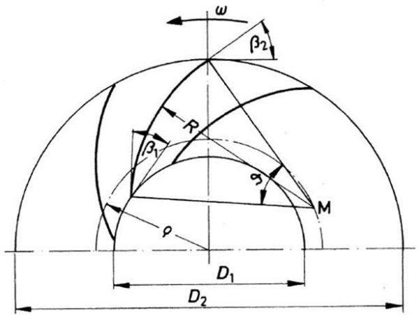 Konstruktion der Kreisbogenschaufel,Bohl/Elmendorf: Strömungsmaschinen I und II, Vogel Buchverlag Würzburg