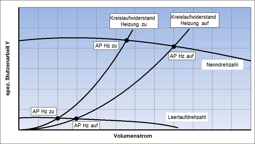 Verschiebung des Pumpenarbeitspunktes bei offener und geschlossener Fahrzeugheizung, schematische Darstellung