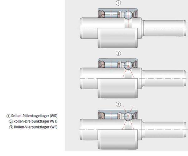 Wasserpumpenlager in Bauform zweireihig, Rolle-Kugel, Kugel-Kugel, Schaeffler AG & Co. KG