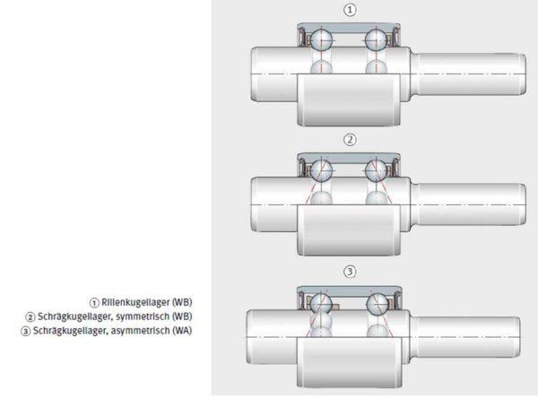 Wasserpumpenlager in Bauform zweireihig, Kugel-Kugel, Schaeffler AG & Co. KG
