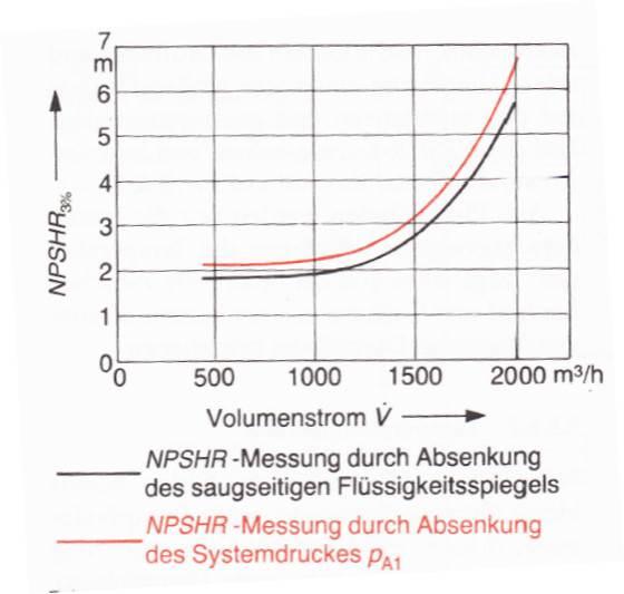 Vergleich des Kavitationswertes bei unterschiedlichen Messverfahren, Bohl/Elmendorf: Strömungsmaschinen I und II, Vogel Buchverlag Würzburg