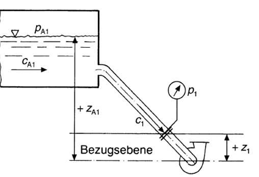 NPSY A- Ermittlung bei Zulaufbetrieb, Bohl/Elmendorf: Strömungsmaschinen I und II, Vogel Buchverlag Würzburg