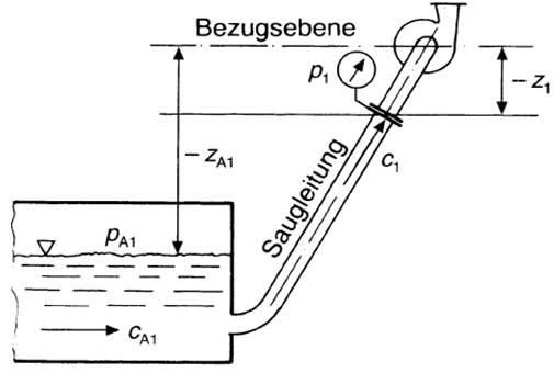 NPSY A- Ermittlung bei Saugbetrieb, Bohl/Elmendorf: Strömungsmaschinen I und II, Vogel Buchverlag Würzburg