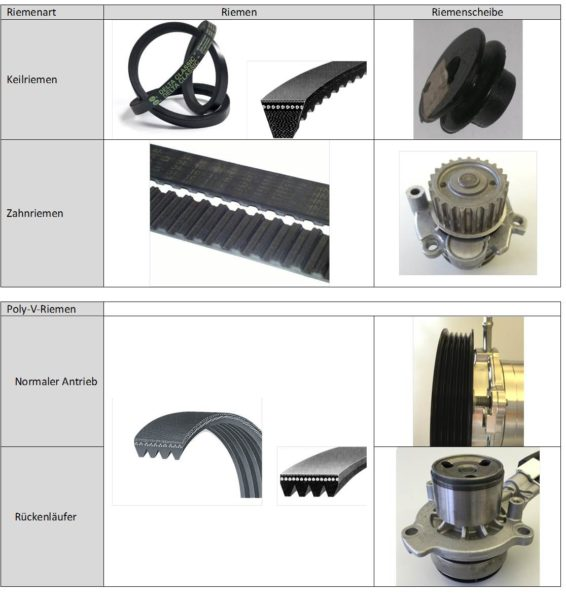 Ausführungsbeispiele für Riementriebbauweisen, Fa. NGPM Merbelsrod