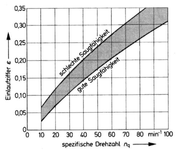 Einlaufziffer in Abhängigkeit von der Laufzahl, Bohl/Elmendorf: Strömungsmaschinen I und II, Vogel Buchverlag Würzburg