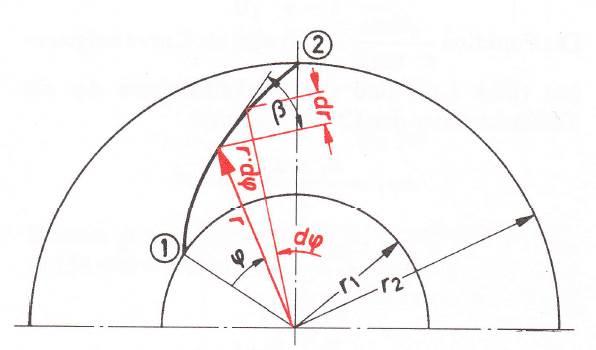 Schaufelkontur in Polarkoordinaten,Bohl/Elmendorf: Strömungsmaschinen I und II, Vogel Buchverlag Würzburg
