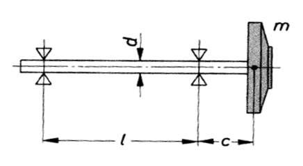 Skizze des Rotors für masselose Welle mit Einzelmasse, Bohl/Elmendorf: Strömungsmaschinen I und II, Vogel Buchverlag Würzburg