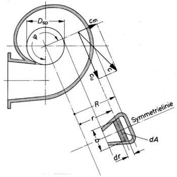 Bohl/Elmendorf: Strömungsmaschinen I und II, Vogel Buchverlag Würzburg