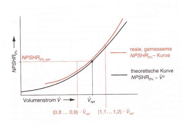 Vergleich zwischen theoretischer und realer NPSH-Kurve bei quadratischer Umrechnung, Bohl/Elmendorf: Strömungsmaschinen I und II, Vogel Buchverlag Würzburg