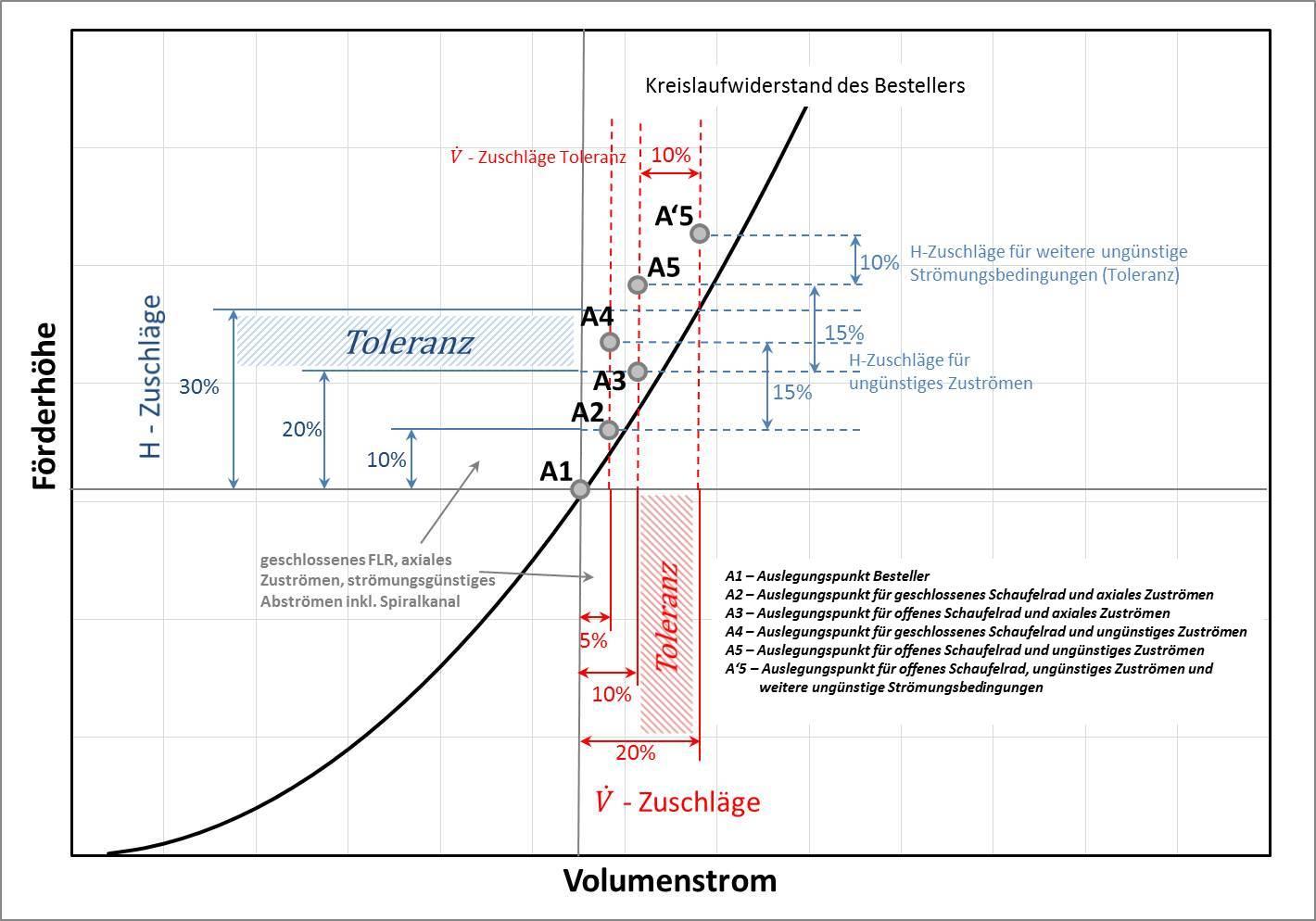 Notwendige Zuschläge zu Förderhöhe und Volumenstrom nach Sierakowski/Amm