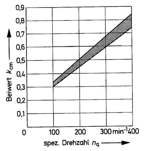 Beiwert der Meridiangeschwindigkeit von Axialschaufelrädern, Bohl/Elmendorf: Strömungsmaschinen I und II, Vogel Buchverlag Würzburg