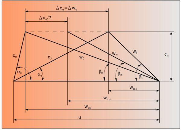 Geschwindigkeitsplan des Axialrades