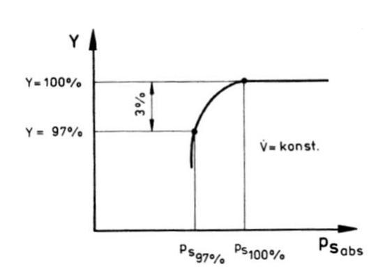 Abfall der Stutzenarbeit Y der Kühlmittelpumpe bei Absenkung des saugseitigen Druckes