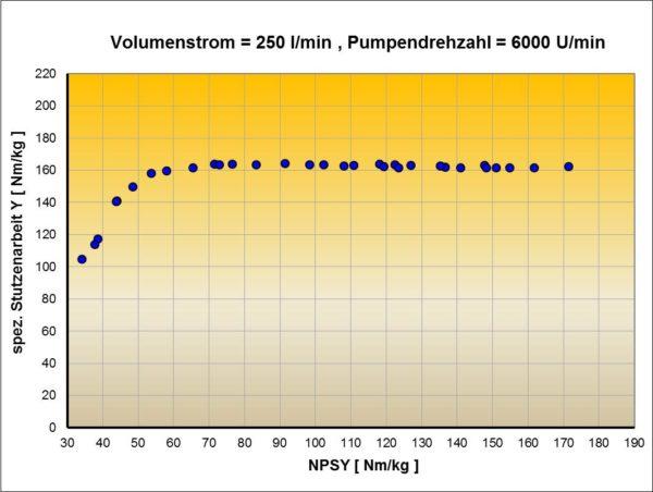 Aus den Messwertpunkten ermittelte Y, NPSY-Kennlinie