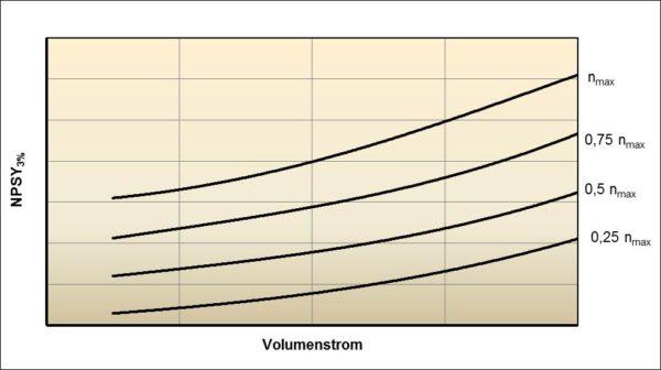 Kavitationskennfeld einer PKWKühlmittelpumpe