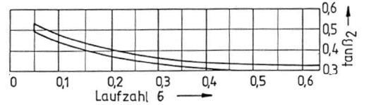 Abhängigkeit von tan beta2 von der Laufzahl, Bohl/Elmendorf: Strömungsmaschinen I und II, Vogel Buchverlag Würzburg