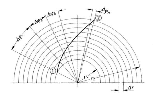 Teilwinkel und Gesamtwinkel einer punktweise berechneten Schaufel, Bohl/Elmendorf: Strömungsmaschinen I und II, Vogel Buchverlag Würzburg
