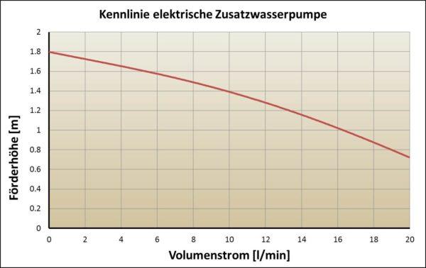 Kennlinie einer elektrischen Hilfspumpe im Kühlkreislauf
