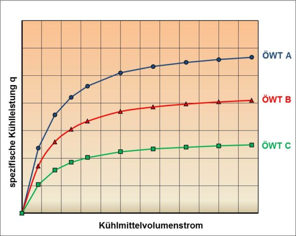 Wärmetauscherkennfeld für konstanten Ölvolumenstrom und unterschiedliche Ölwärmetauscher